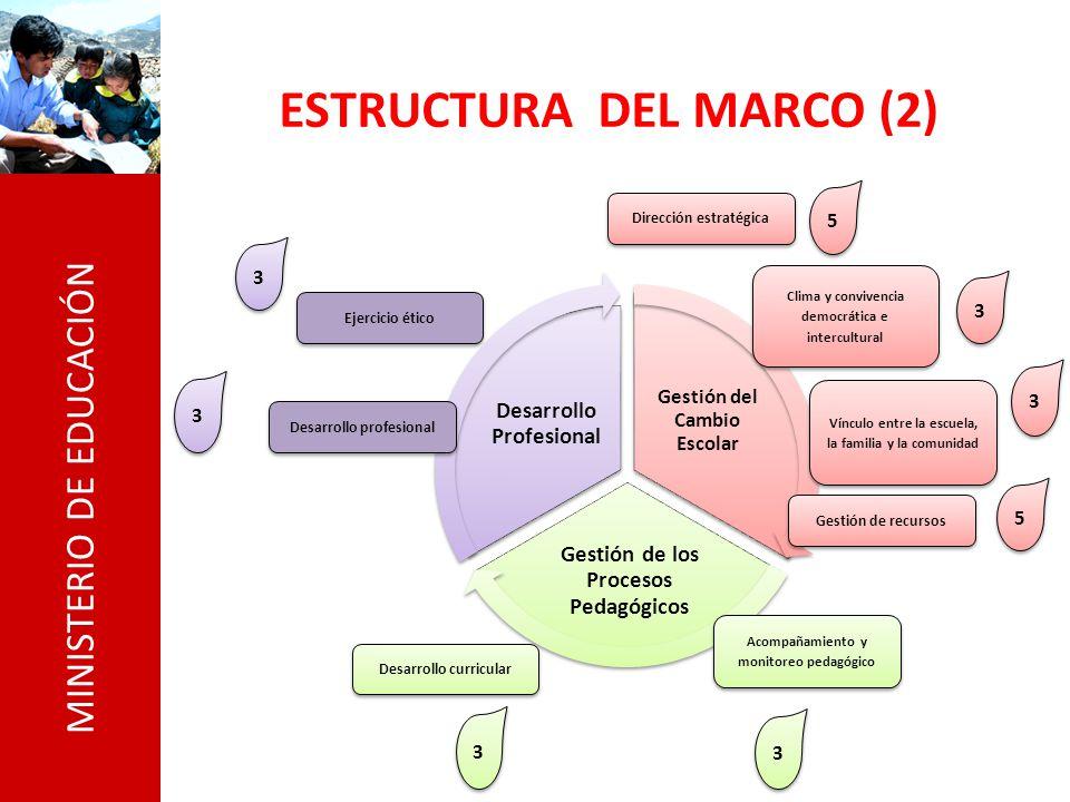 MINISTERIO DE EDUCACIÓN ESTRUCTURA DEL MARCO (2) Ejercicio ético Desarrollo profesional Dirección estratégica Clima y convivencia democrática e interc