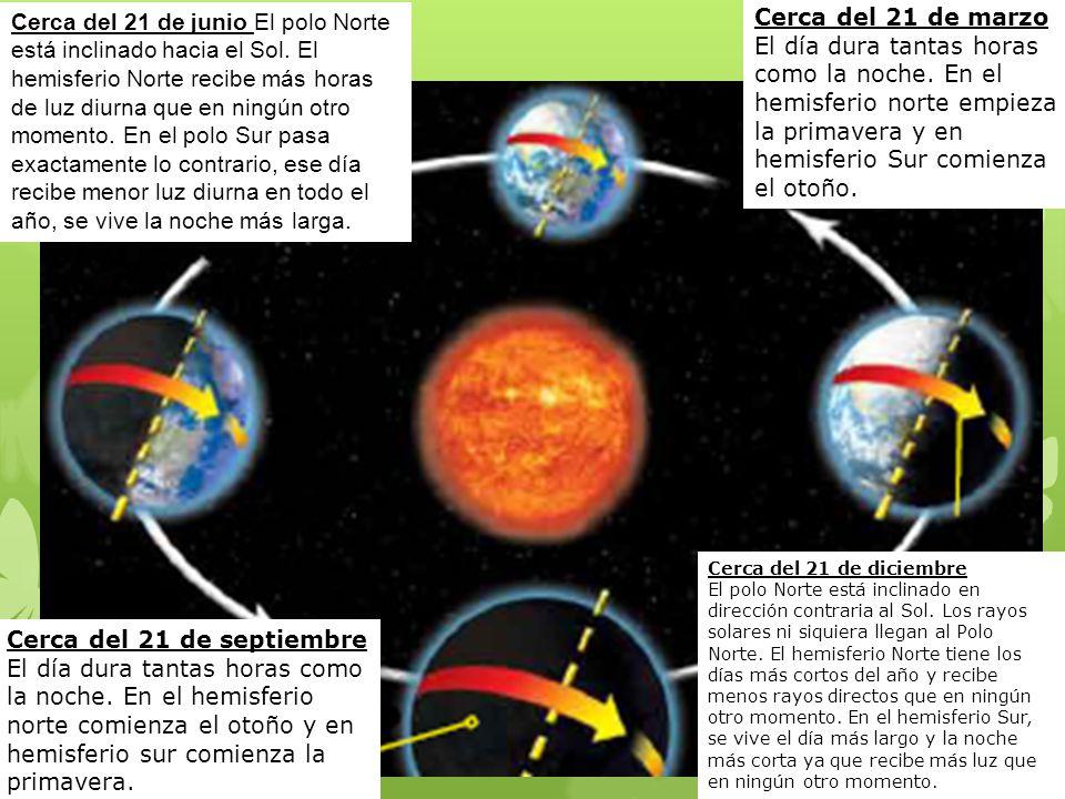 Cerca del 21 de junio El polo Norte está inclinado hacia el Sol.