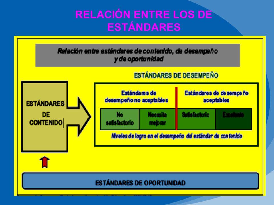 RELACIÓN ENTRE LOS DE ESTÁNDARES