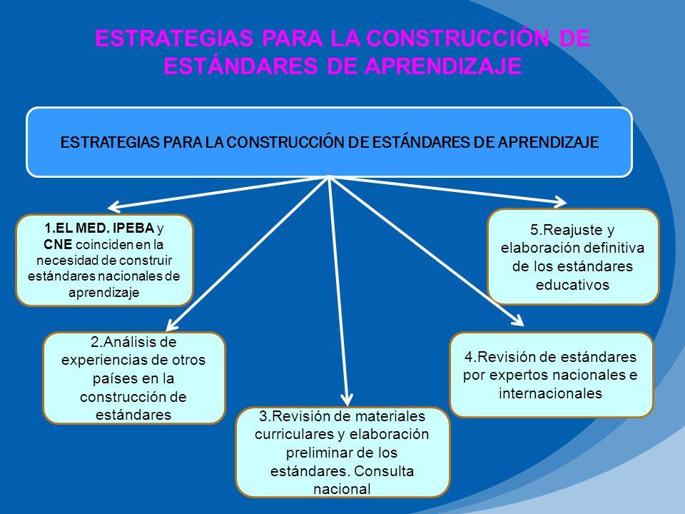 ESTRATEGIAS PARA LA CONSTRUCCIÓN DE ESTÁNDARES DE APRENDIZAJE 1.EL MED.