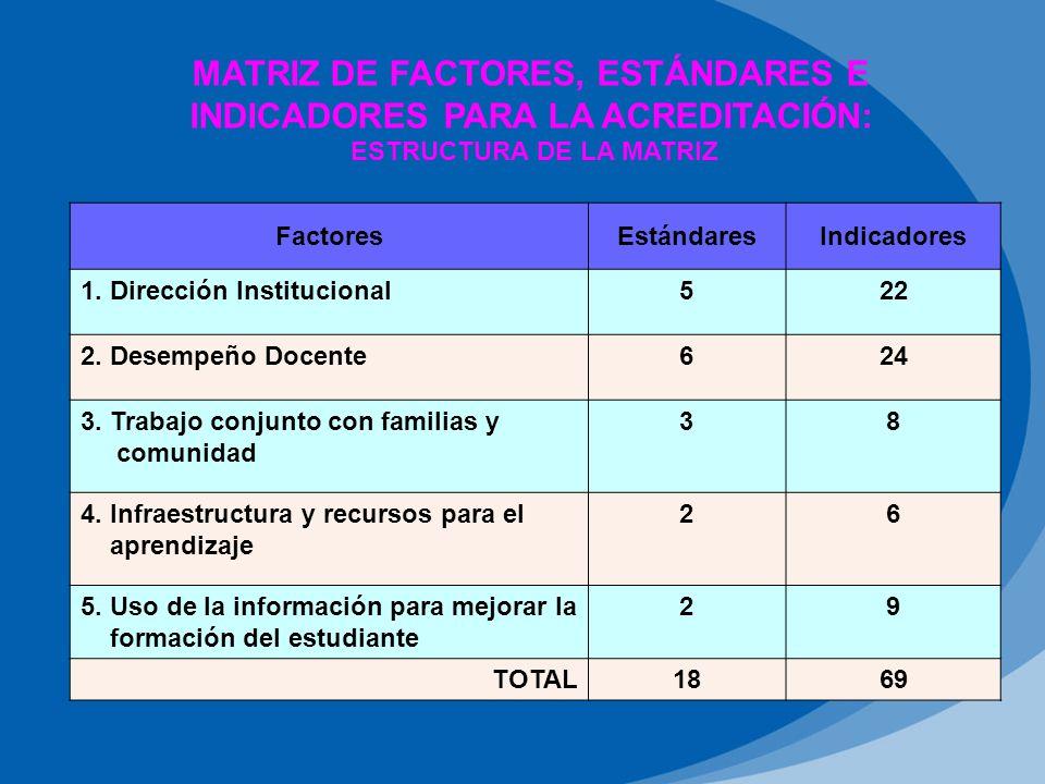 MATRIZ DE FACTORES, ESTÁNDARES E INDICADORES PARA LA ACREDITACIÓN: ESTRUCTURA DE LA MATRIZ FactoresEstándaresIndicadores 1.
