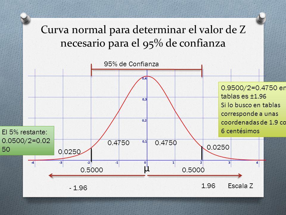 Curva normal para determinar el valor de Z necesario para el 99% de confianza 99% de Confianza 0.4950 0.0050 0.5000 μ - 1.96 1.96 Escala Z 0.9900/2=0.4950 en tablas es ±2.58 Si lo busco en tablas corresponde a unas coordenadas de 2.5 con 8 centésimos El 1% restante: 0.0100/2 =0.0050