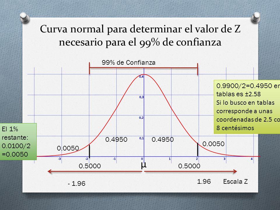 Valores más comunes de los niveles de confianza: NIVEL DE CONFIANZA Z αα /2 90%1.6450.100.05 95%1.960.050.025 99%2.5760.010.005 NIVEL DE CONFIANZA: Se simboliza con (1- α ) * 100% donde α es la proporción de las colas de la distribución que están fuera del intervalo de confianza.
