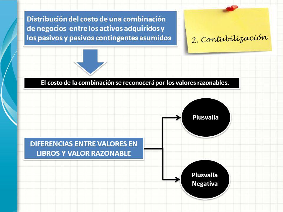 2. Contabilización Distribución del costo de una combinación de negocios entre los activos adquiridos y los pasivos y pasivos contingentes asumidos El