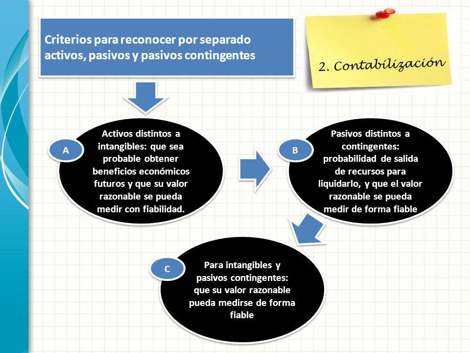 2. Contabilización Criterios para reconocer por separado activos, pasivos y pasivos contingentes Activos distintos a intangibles: que sea probable obt