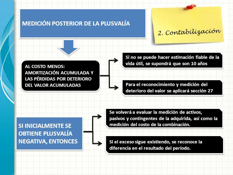 MEDICIÓN POSTERIOR DE LA PLUSVALÍA 2. Contabilización AL COSTO MENOS: AMORTIZACIÓN ACUMULADA Y LAS PÉRDIDAS POR DETERIORO DEL VALOR ACUMULADAS AL COST