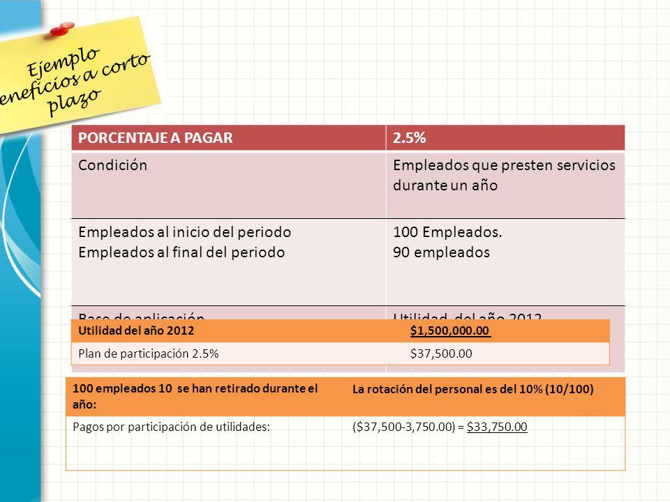 Ejemplo beneficios a corto plazo PORCENTAJE A PAGAR2.5% CondiciónEmpleados que presten servicios durante un año Empleados al inicio del periodo Emplea