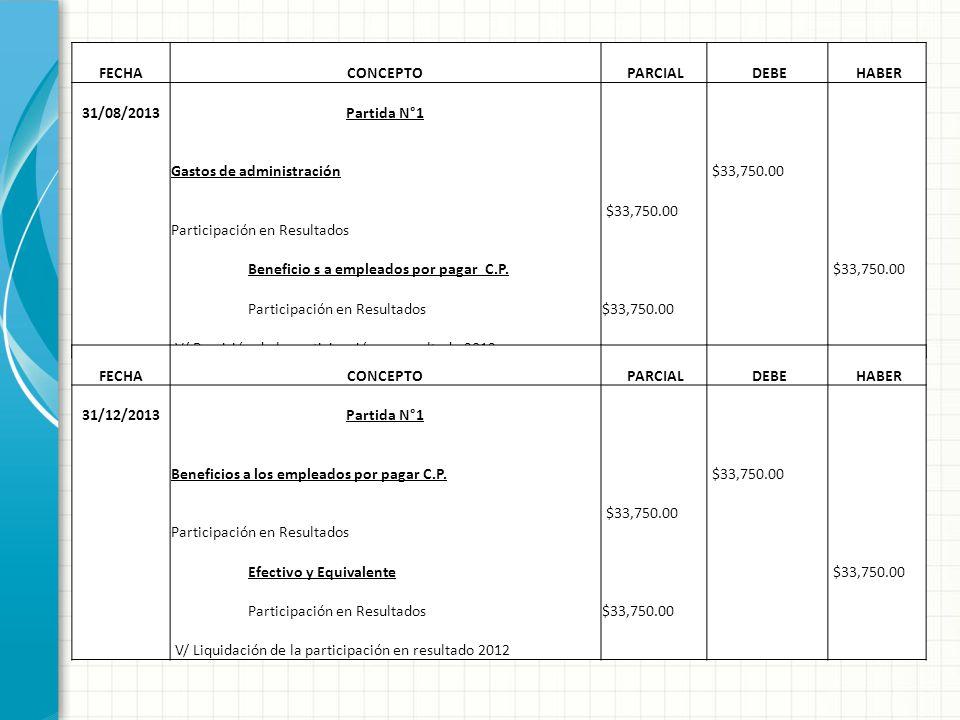 FECHACONCEPTO PARCIAL DEBE HABER 31/08/2013Partida N°1 Gastos de administración $33,750.00 Participación en Resultados $33,750.00 Beneficio s a emplea