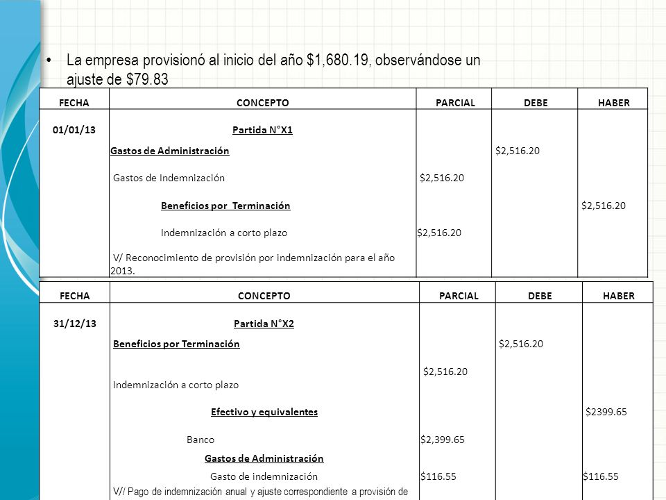 FECHACONCEPTO PARCIAL DEBE HABER 31/12/13Partida N°X2 Beneficios por Terminación $2,516.20 Indemnización a corto plazo $2,516.20 Efectivo y equivalent