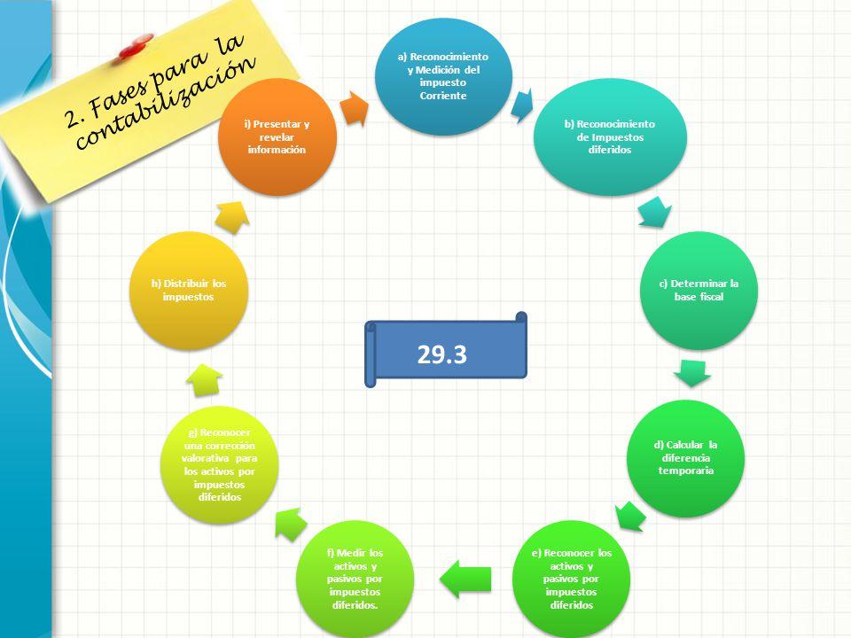 2. Fases para la contabilización a) Reconocimiento y Medición del impuesto Corriente b) Reconocimiento de Impuestos diferidos c) Determinar la base fi