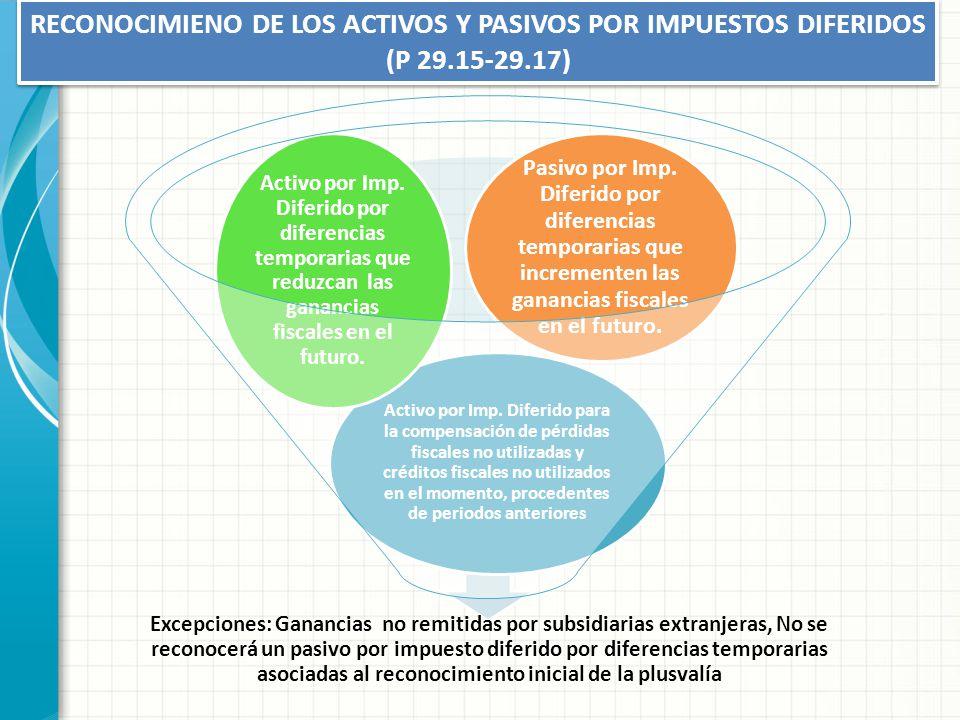 RECONOCIMIENO DE LOS ACTIVOS Y PASIVOS POR IMPUESTOS DIFERIDOS (P 29.15-29.17) Excepciones: Ganancias no remitidas por subsidiarias extranjeras, No se