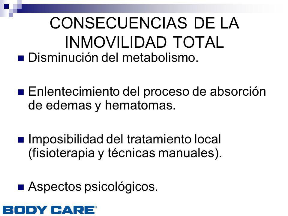 CONSECUENCIAS DE LA INMOVILIDAD TOTAL Disminución del metabolismo. Enlentecimiento del proceso de absorción de edemas y hematomas. Imposibilidad del t