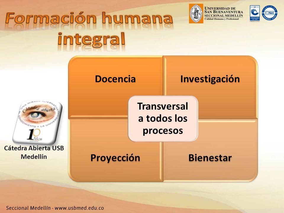 DocenciaInvestigación ProyecciónBienestar Transversal a todos los procesos Cátedra Abierta USB Medellín