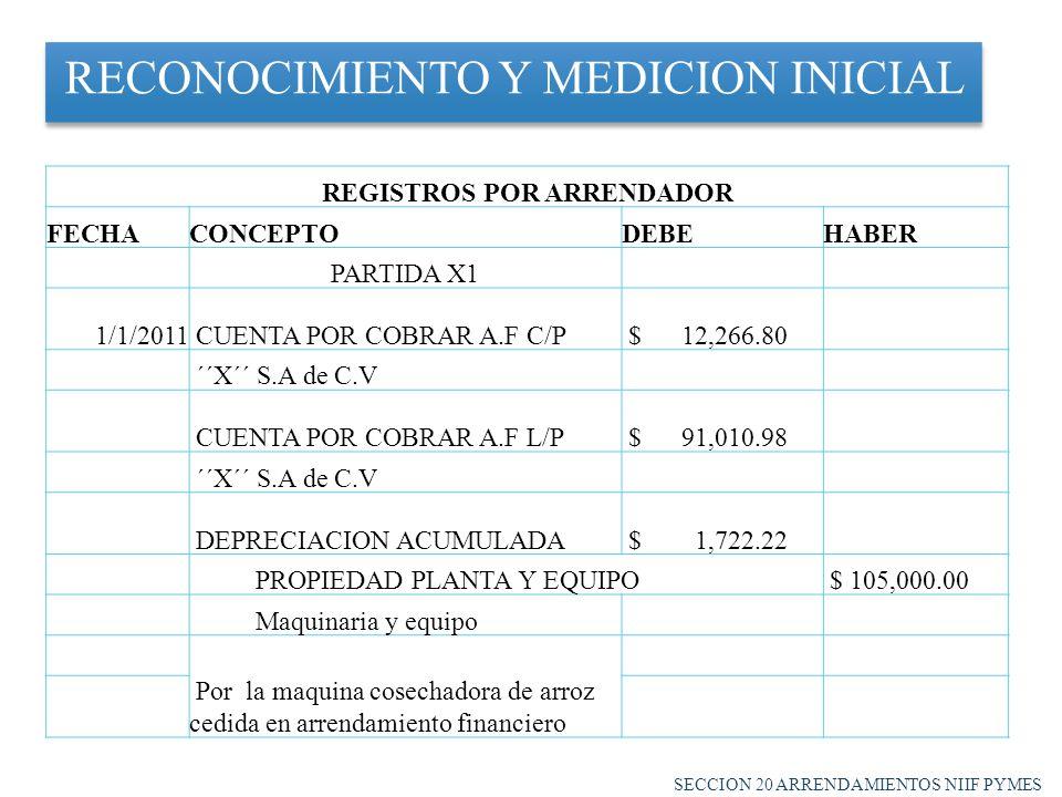 RECONOCIMIENTO Y MEDICION INICIAL SECCION 20 ARRENDAMIENTOS NIIF PYMES REGISTROS POR ARRENDADOR FECHACONCEPTODEBEHABER PARTIDA X1 1/1/2011 CUENTA POR COBRAR A.F C/P $ 12,266.80 ´´X´´ S.A de C.V CUENTA POR COBRAR A.F L/P $ 91,010.98 ´´X´´ S.A de C.V DEPRECIACION ACUMULADA $ 1,722.22 PROPIEDAD PLANTA Y EQUIPO $ 105,000.00 Maquinaria y equipo Por la maquina cosechadora de arroz cedida en arrendamiento financiero