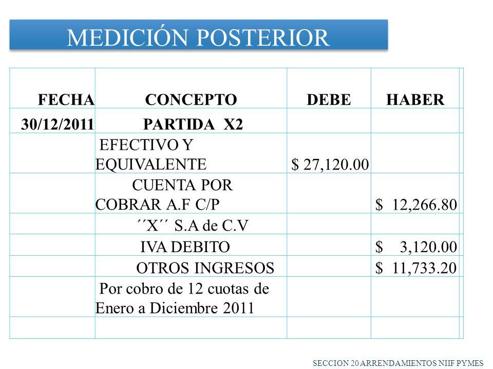 MEDICIÓN POSTERIOR FECHACONCEPTODEBEHABER 30/12/2011 PARTIDA X2 EFECTIVO Y EQUIVALENTE $ 27,120.00 CUENTA POR COBRAR A.F C/P $ 12,266.80 ´´X´´ S.A de C.V IVA DEBITO $ 3,120.00 OTROS INGRESOS $ 11,733.20 Por cobro de 12 cuotas de Enero a Diciembre 2011 SECCION 20 ARRENDAMIENTOS NIIF PYMES