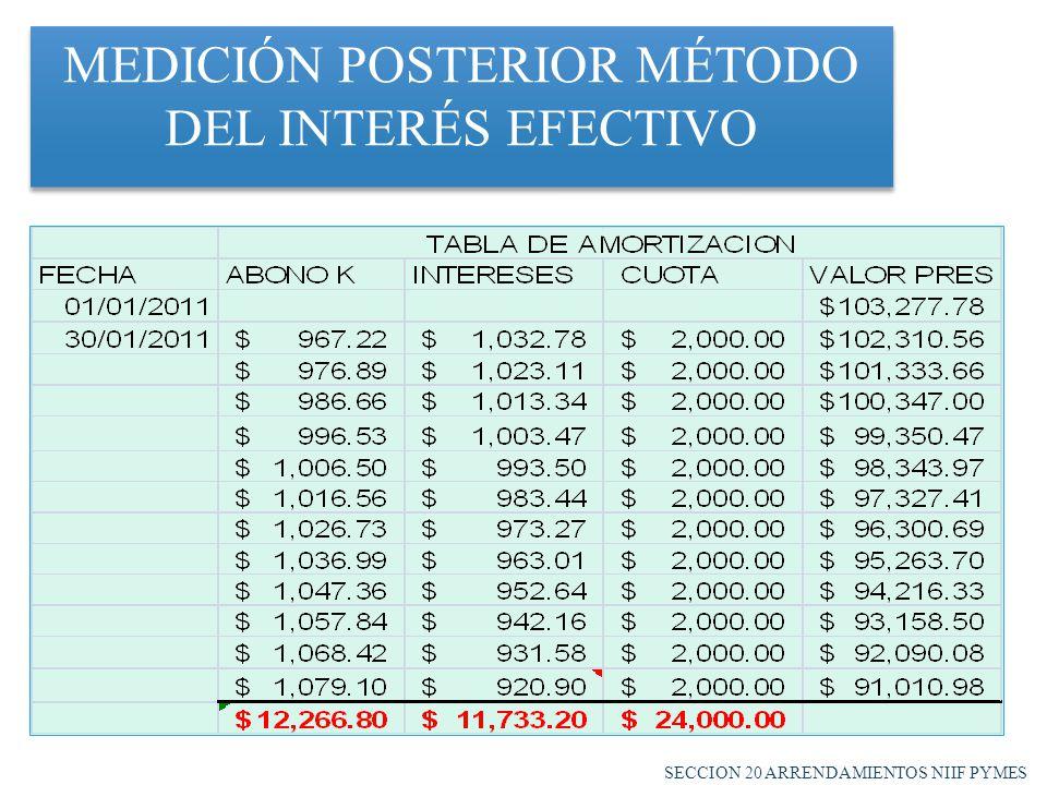 MEDICIÓN POSTERIOR MÉTODO DEL INTERÉS EFECTIVO SECCION 20 ARRENDAMIENTOS NIIF PYMES