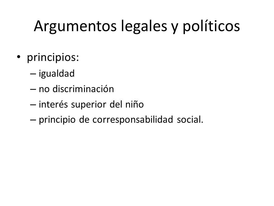 Argumentos legales y políticos principios: – igualdad – no discriminación – interés superior del niño – principio de corresponsabilidad social.