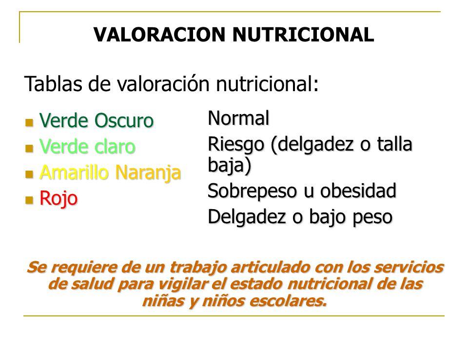 Tablas de valoración nutricional: Verde Oscuro Verde Oscuro Verde claro Verde claro Amarillo Naranja Amarillo Naranja Rojo Rojo Se requiere de un trabajo articulado con los servicios de salud para vigilar el estado nutricional de las niñas y niños escolares.