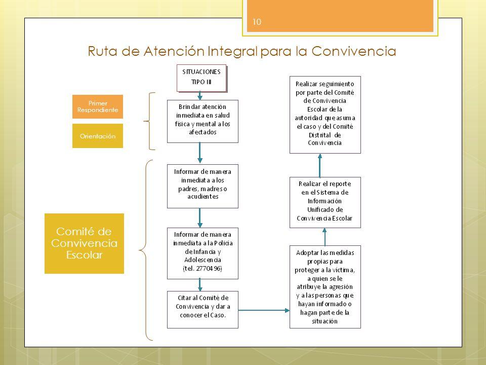 Ruta de Atención Integral para la Convivencia 10 Primer Respondiente Orientación Comité de Convivencia Escolar