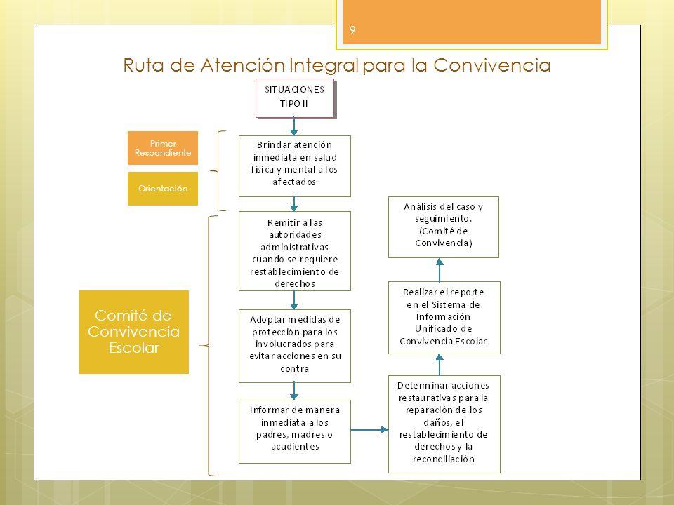 9 Primer Respondiente Orientación Comité de Convivencia Escolar