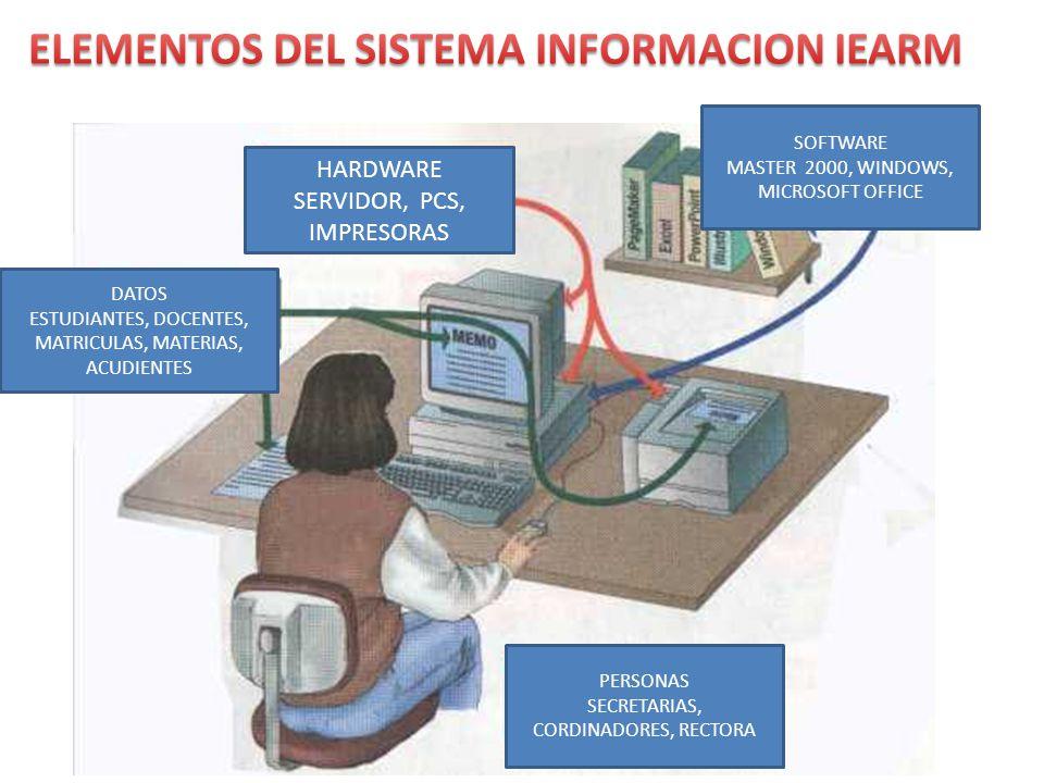 HARDWARE SERVIDOR, PCS, IMPRESORAS SOFTWARE MASTER 2000, WINDOWS, MICROSOFT OFFICE DATOS ESTUDIANTES, DOCENTES, MATRICULAS, MATERIAS, ACUDIENTES PERSO