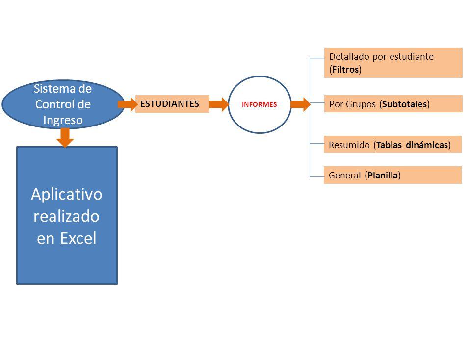 Sistema de Control de Ingreso Aplicativo realizado en Excel ESTUDIANTES Detallado por estudiante (Filtros) INFORMES Por Grupos (Subtotales) Resumido (