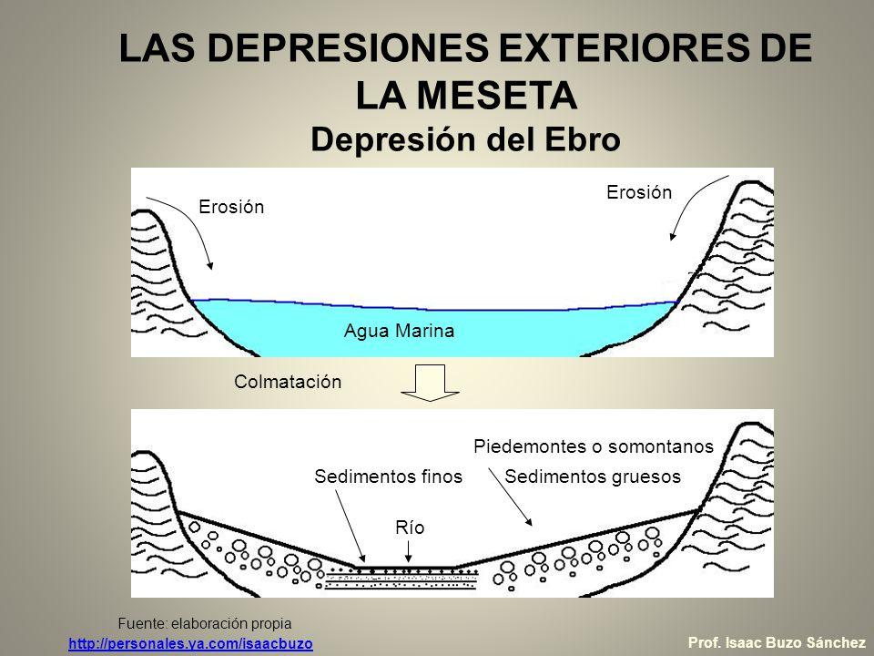 LAS DEPRESIONES EXTERIORES DE LA MESETA Depresión del Ebro Erosión Agua Marina Colmatación Río Piedemontes o somontanos Sedimentos gruesosSedimentos f