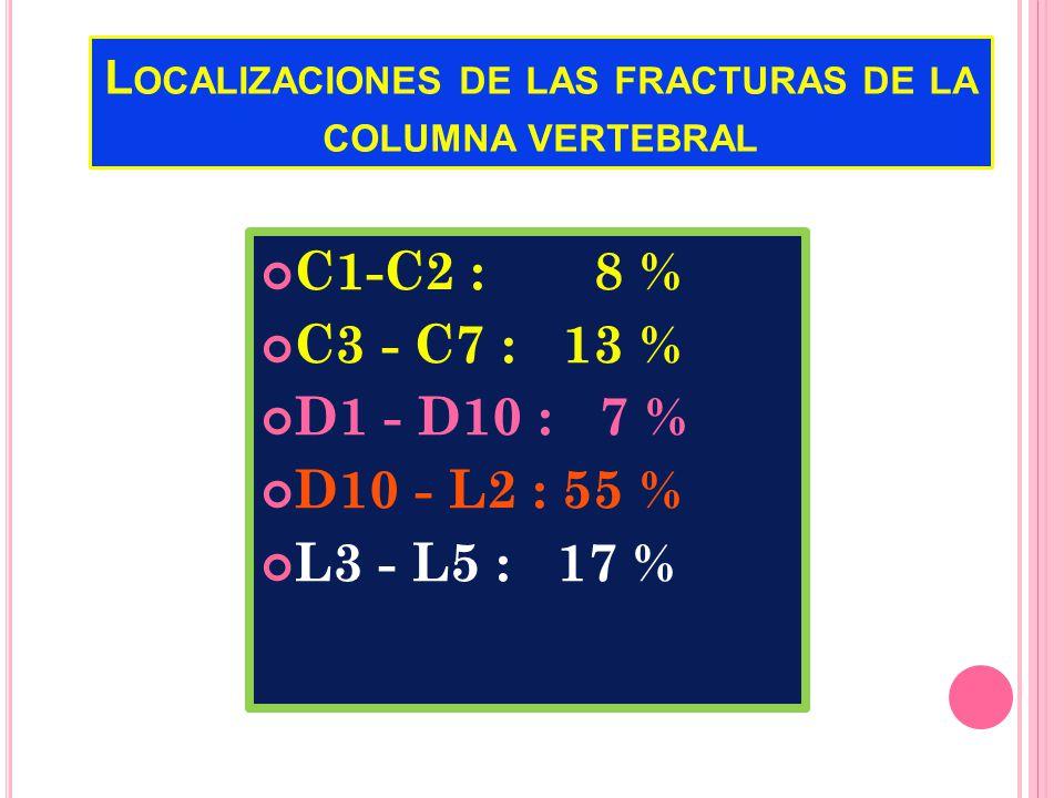 L OCALIZACIONES DE LAS FRACTURAS DE LA COLUMNA VERTEBRAL C1-C2 : 8 % C3 - C7 : 13 % D1 - D10 : 7 % D10 - L2 : 55 % L3 - L5 : 17 %