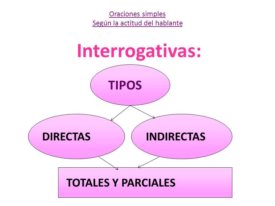 Interrogativas: Oraciones simples Según la actitud del hablante TIPOS DIRECTASINDIRECTAS TOTALES Y PARCIALES
