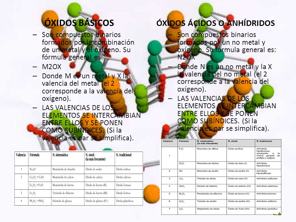 ÓXIDOS BÁSICOS – Son compuestos binarios formados por la combinación de un metal y el oxígeno. Su fórmula general es: – M2OX – Donde M es un metal y X