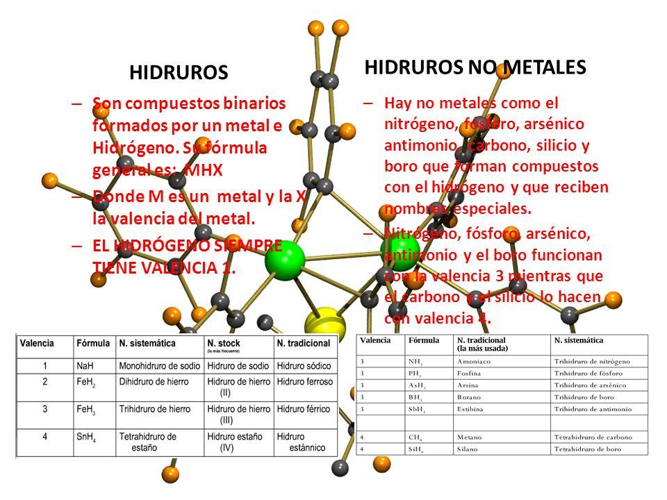 HIDRUROS – Son compuestos binarios formados por un metal e Hidrógeno. Su fórmula general es: MHX – Donde M es un metal y la X la valencia del metal. –