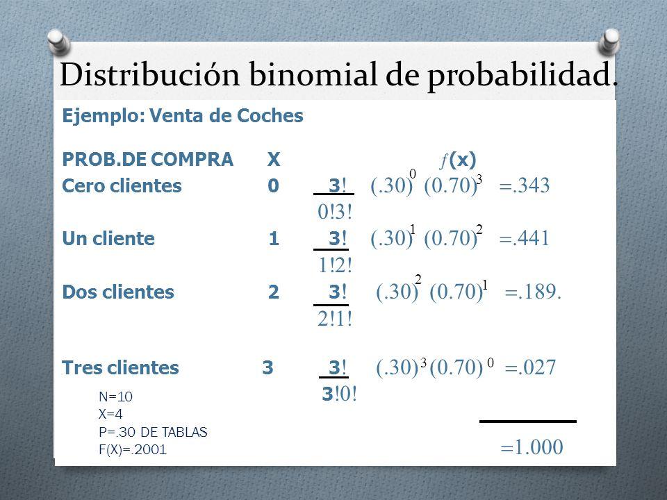 Ejemplo: Venta de Coches PROB.DE COMPRA X (x) Cero clientes 03 Un cliente 13 Dos clientes 23 Tres clientes33 3 0 3 12 2 1 30 N=10 X=4 P=.30 DE TABLAS