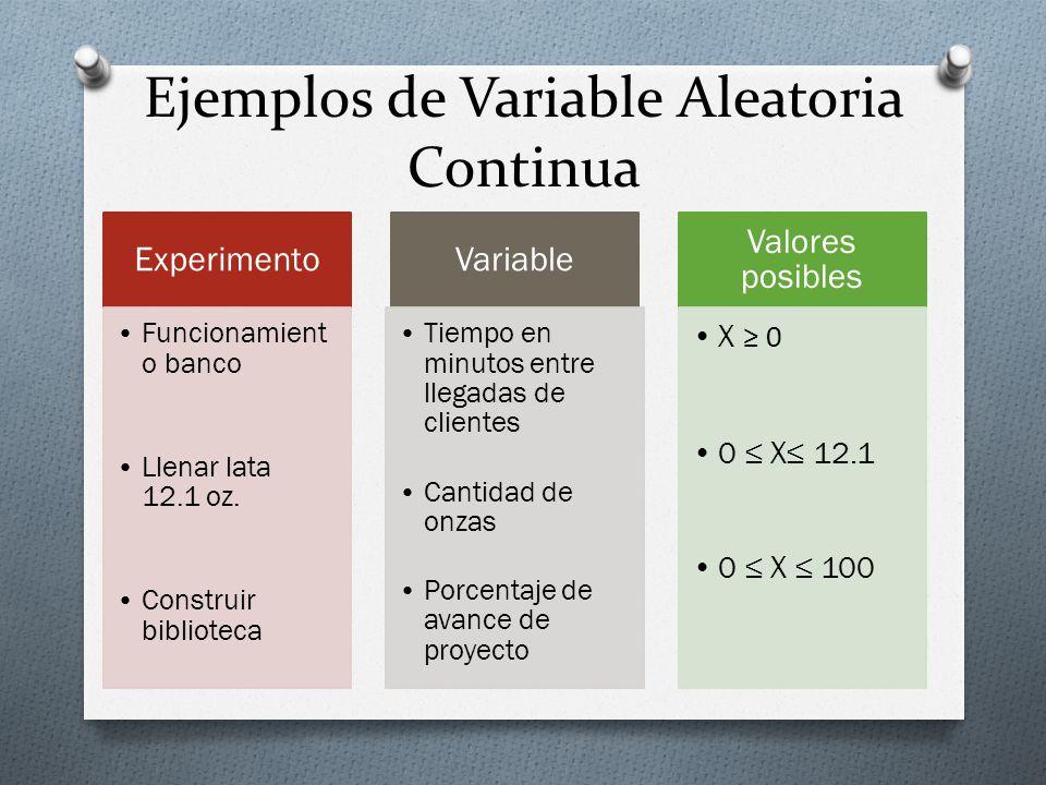 Ejemplos de Variable Aleatoria Continua Experimento Funcionamient o banco Llenar lata 12.1 oz. Construir biblioteca Variable Tiempo en minutos entre l