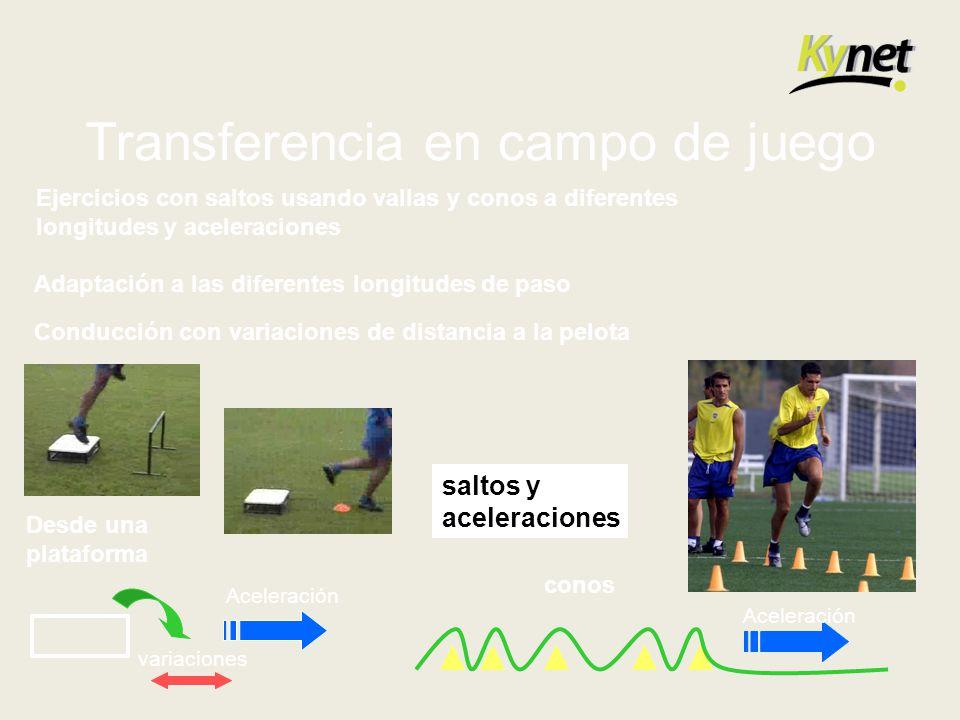 Transferencia en campo de juego Ejercicios con saltos usando vallas y conos a diferentes longitudes y aceleraciones Adaptación a las diferentes longit