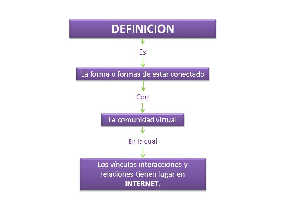 DEFINICION Es La forma o formas de estar conectado Con La comunidad virtual En la cual Los vínculos interacciones y relaciones tienen lugar en INTERNE