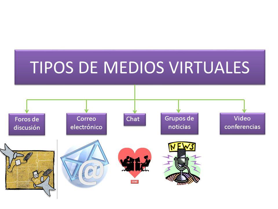 TIPOS DE MEDIOS VIRTUALES Foros de discusión Correo electrónico Grupos de noticias Video conferencias Chat