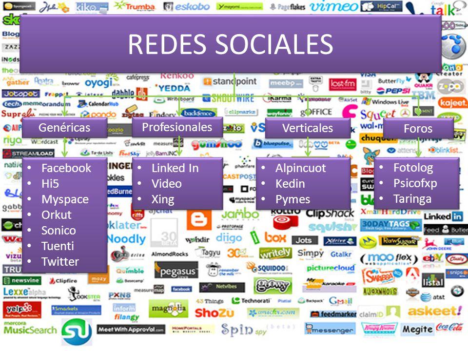 REDES SOCIALES Genéricas Profesionales Verticales Foros Facebook Hi5 Myspace Orkut Sonico Tuenti Twitter Facebook Hi5 Myspace Orkut Sonico Tuenti Twit