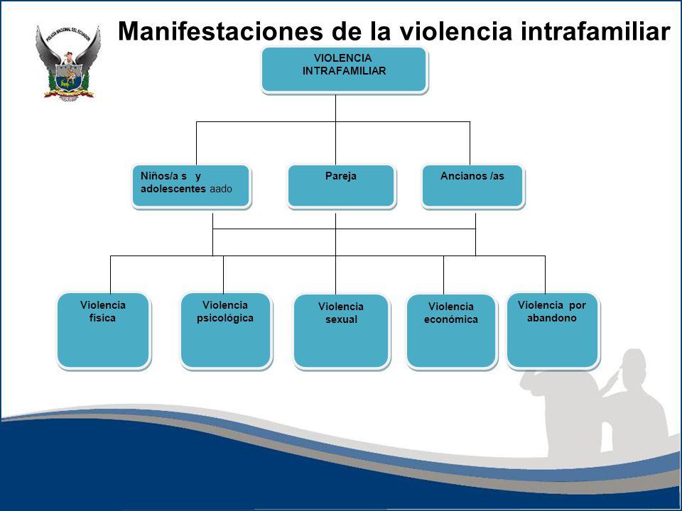 VIOLENCIA INTRAFAMILIAR VIOLENCIA INTRAFAMILIAR Niños/a s y adolescentes aado Pareja Ancianos /as Violencia física Violencia psicológica Violencia sex