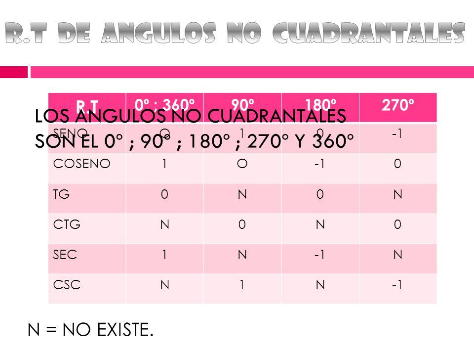 R.T 0º ; 360º90º180º270º SENOO10 COSENO1O0 TG0N0N CTGN0N0 SEC1NN CSCN1N LOS ANGULOS NO CUADRANTALES SON EL 0º ; 90º ; 180º ; 270º Y 360º N = NO EXISTE.