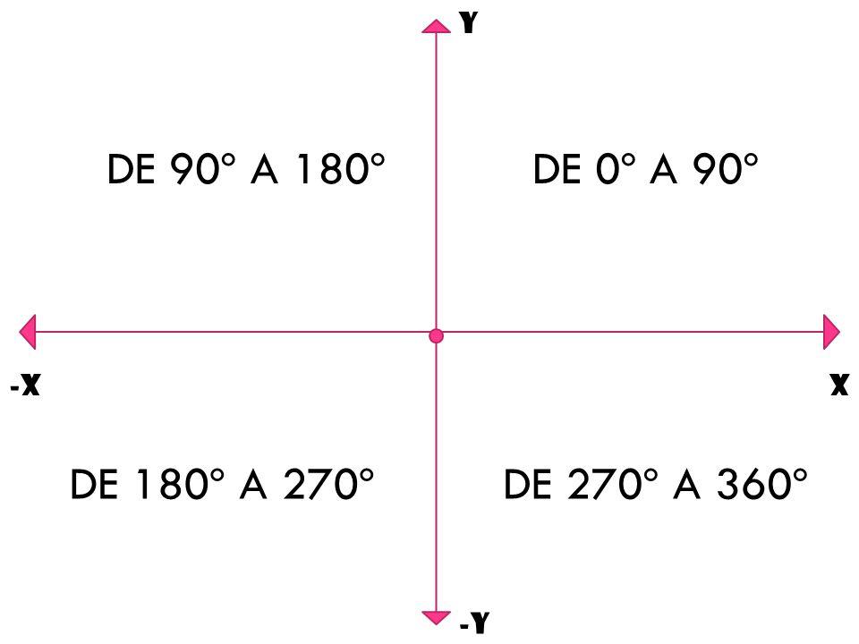 Y -Y X-X DE 0º A 90ºDE 90º A 180º DE 180º A 270ºDE 270º A 360º