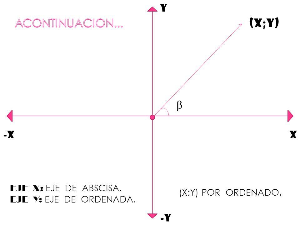 Y -Y X-X β (X;Y) EJE X: EJE DE ABSCISA. EJE Y: EJE DE ORDENADA. (X;Y) POR ORDENADO.