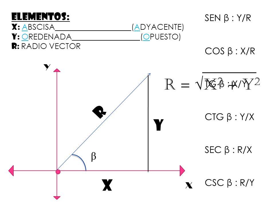 ELEMENTOS: X: ABSCISA___________________(ADYACENTE) Y: OREDENADA_________________(OPUESTO) R: RADIO VECTOR Y X R Y X β SEN β : Y/R COS β : X/R TG β : X/Y CTG β : Y/X SEC β : R/X CSC β : R/Y _______ R = X 2 + Y 2