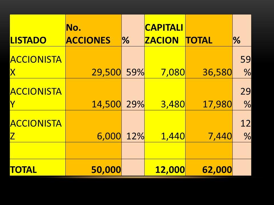 LISTADO No. ACCIONES% CAPITALI ZACIONTOTAL% ACCIONISTA X29,50059%7,08036,580 59 % ACCIONISTA Y14,50029%3,48017,980 29 % ACCIONISTA Z6,00012%1,4407,440