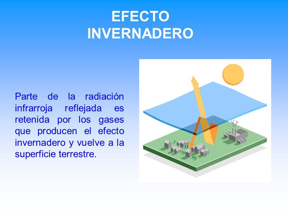 EFECTO INVERNADERO Parte de la radiación infrarroja reflejada es retenida por los gases que producen el efecto invernadero y vuelve a la superficie terrestre.