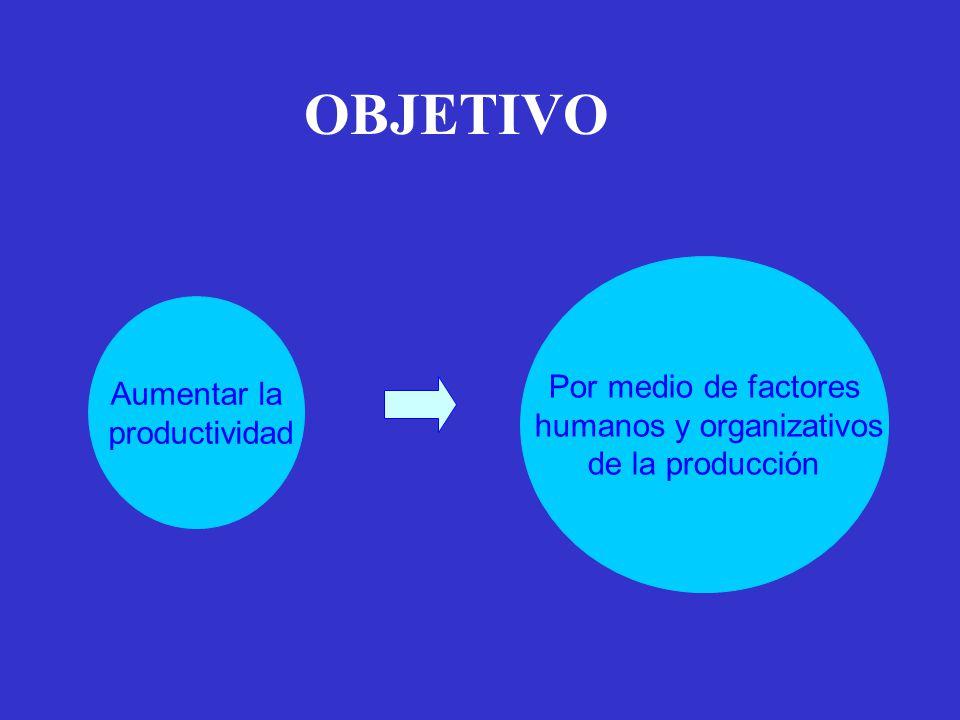 Aumentar la productividad Por medio de factores humanos y organizativos de la producción OBJETIVO