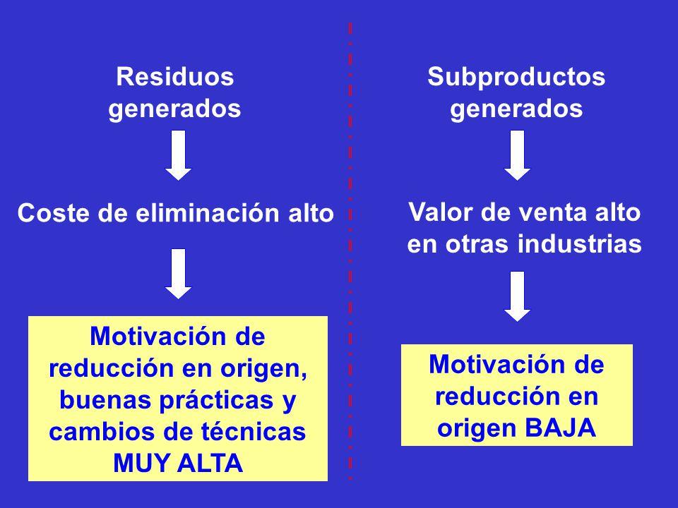 Residuos generados Coste de eliminación alto Motivación de reducción en origen, buenas prácticas y cambios de técnicas MUY ALTA Subproductos generados Valor de venta alto en otras industrias Motivación de reducción en origen BAJA