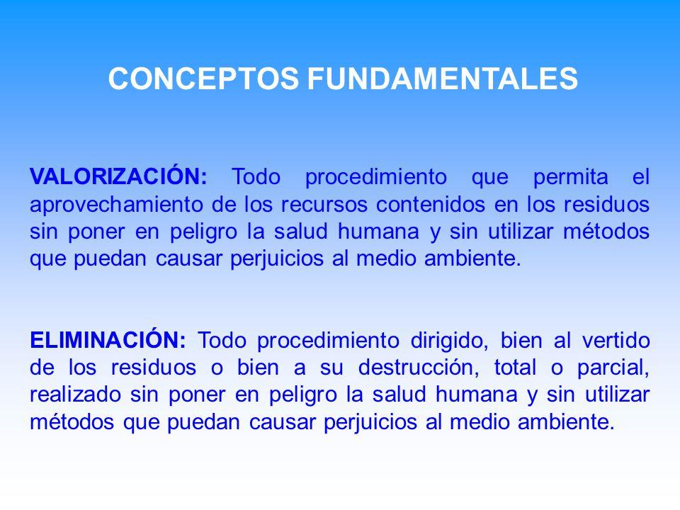 VALORIZACIÓN: Todo procedimiento que permita el aprovechamiento de los recursos contenidos en los residuos sin poner en peligro la salud humana y sin utilizar métodos que puedan causar perjuicios al medio ambiente.