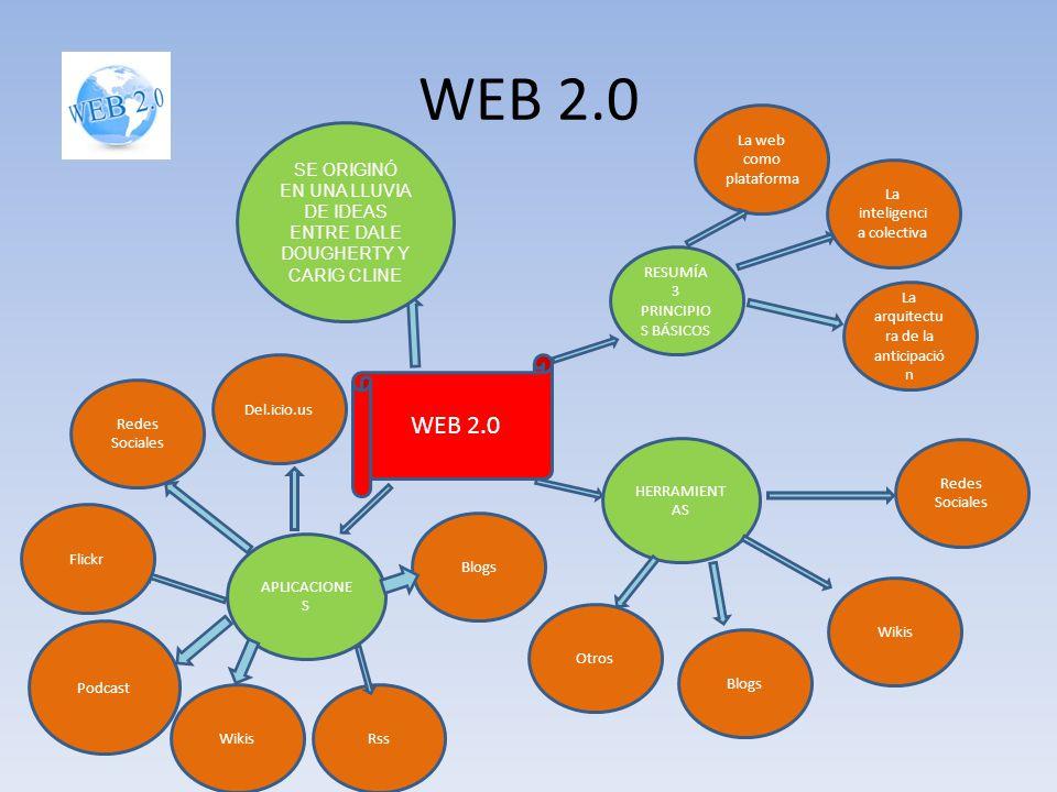 WEB 2.0 SE ORIGINÓ EN UNA LLUVIA DE IDEAS ENTRE DALE DOUGHERTY Y CARIG CLINE RESUMÍA 3 PRINCIPIO S BÁSICOS La arquitectu ra de la anticipació n La int