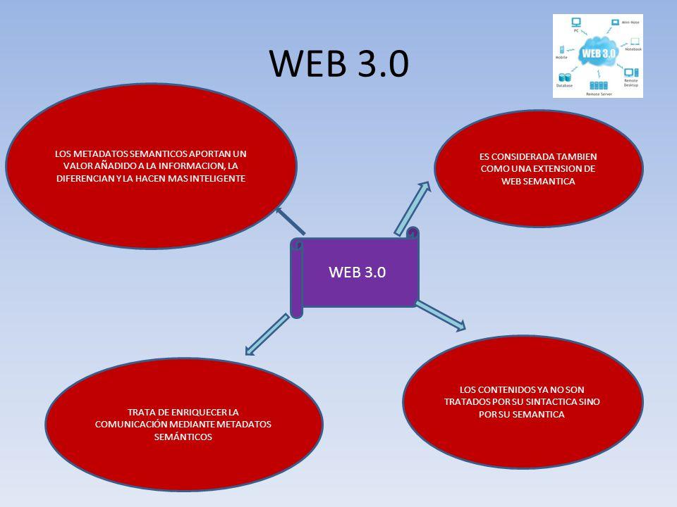 WEB 3.0 LOS METADATOS SEMANTICOS APORTAN UN VALOR AÑADIDO A LA INFORMACION, LA DIFERENCIAN Y LA HACEN MAS INTELIGENTE ES CONSIDERADA TAMBIEN COMO UNA