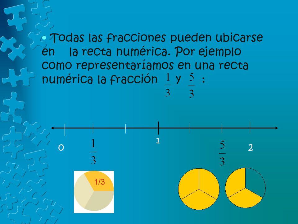 1 Todas las fracciones pueden ubicarse en la recta numérica. Por ejemplo como representaríamos en una recta numérica la fracción y : 0 2